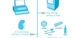 3D프린터의 짧은 듯 긴 역사